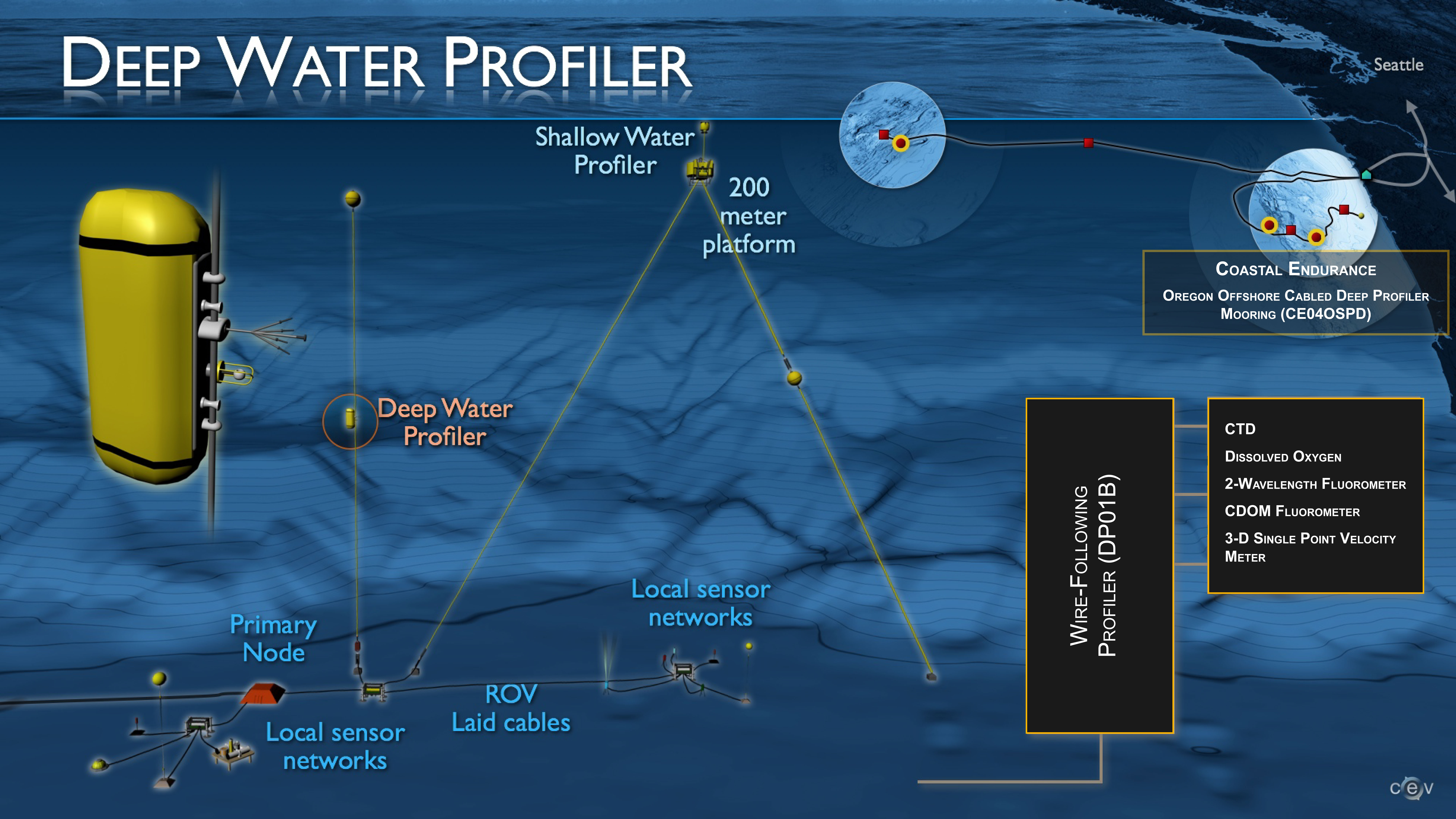Ce04ospd Ocean Observatories Initiative Single Node Wiring Diagram Site