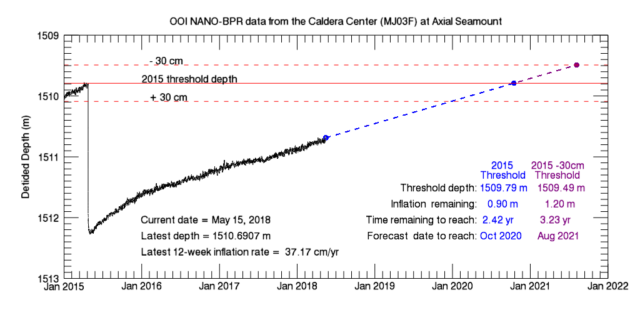 Plot of OOI BPR data from the Caldera Center