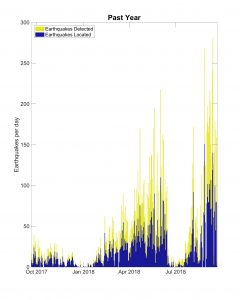 Histogram of earthquakes detected in the last year at Axial Seamount. (Credit William Wilcock)